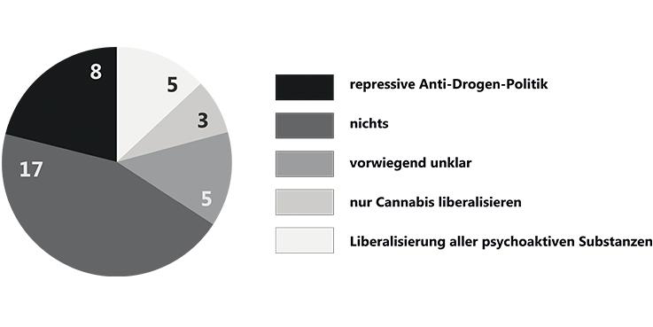 mybrainmychoice_btw17_Programmvergleich_Drogenpolitik_alle-Parteien-Überblick_Titelbild